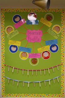 IB learner profile faces and comments with pegs Introducing and making the IB learner traits visible in the classroom.