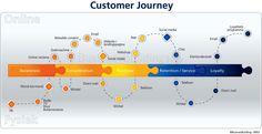 Customer Journey   BusinessBuilding