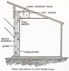 Pin By Give It A Go On Off Grid Water Pressure Systems