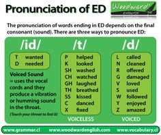 "Pronunciation of words ending in ""ed"" (#INFOGRAPHIC) #ELL #ELD #ESL"