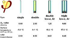 Info graphic on single glazing to triple glazing