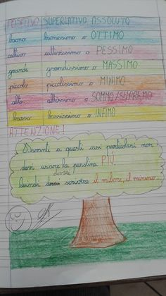Classe Terza-Grammatica-Marzo-Gli aggettivi qualificativi (parte III) - Maestra Anita World Languages, Sheet Music, Teaching, School, 3, Anna, Alphabet, March