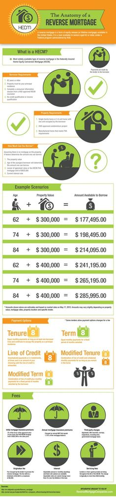 42 Best Mortgage Infographics images | Graphics, Diy ideas for home, Fha mortgage