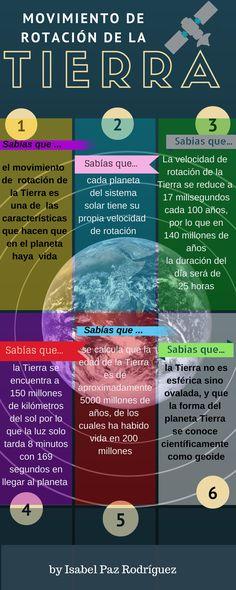 Comparto esta infografía en la que se mencionan 6 curiosidades del movimiento de rotación de la tierra, realizada para la asignatura Avances en Tecnologías Digitales para la Enseñanza y el Aprendizaje del Máster MEDUTIC