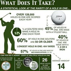 The Rarity of a Hole-in-one #Golf #Facts #Trivia #HoleInOne