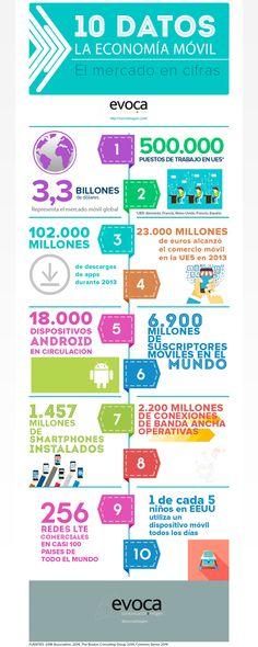 10 Datos sobre la economía móvil #MWC2015