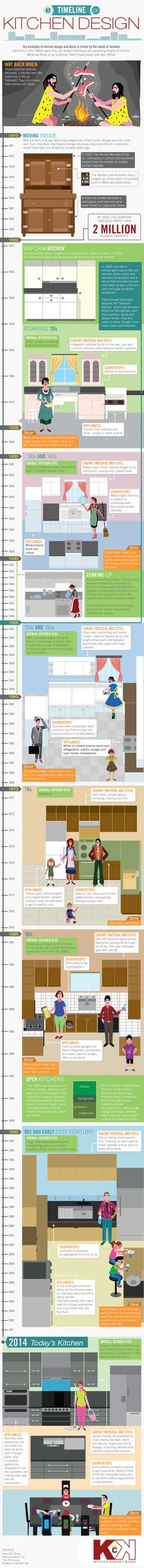 Learn about the history of kitchen design with this infographic created by Kitchen Cabinet Kings.