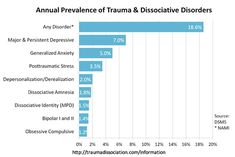 Common Mental Health experiences - graphs normally ignore Trauma and Dissociative Disorders and include less common disorders instead!. Read more: http://traumadissociation.com/information File copyrighted for reuse anywhere with attribution to http://traumadissociation.com/information