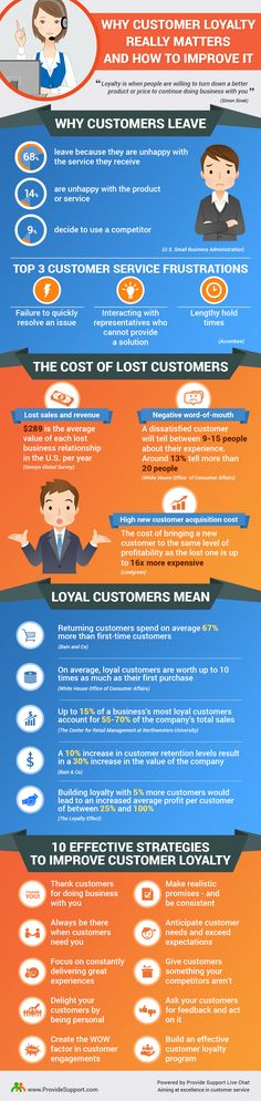 Why Customer Loyalty Really Matters and How to Improve It (Infographic): http://www.providesupport.com/blog/why-customer-loyalty-really-matters-infographic/ #customerloyalty #infographic