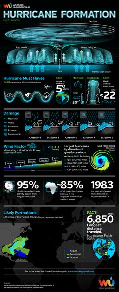 Ever wonder how a hurricane forms? Well, wonder no longer!⎜Infographic by Weather Underground⎜For more infographics, visit wunderground.com