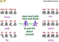Decode Mandarin Chinese—Formula of ~来~去, Part I