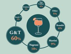 "If you've ever wondered which gin brand consumers consider the ""coolest"" or whether people really care about the ""craft"" label, then you might find these recently gleaned public opinions insightful Gin Foundry, Gin Brands, French 75, Tom Collins, Public Opinion, Martini, Cocktails, Pavilion, Cocktail"