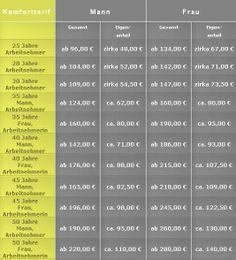 Kosten für die private Krankenversicherung für Arbeitnehmer
