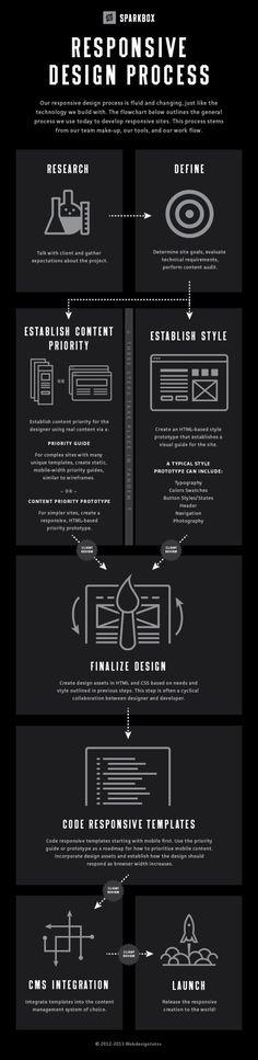 Responsive Web Design Process | El proceso del diseño adaptable http://www.dweb3d.com/blog/diseno-web/infografias-sobre-diseno-web-y-redes-sociales.html infografías de diseño web, visite nuestro artículo relacionado en http://www.dweb3d.com/ #DisenoWeb #WebDesign #ResponsiveWebDesign