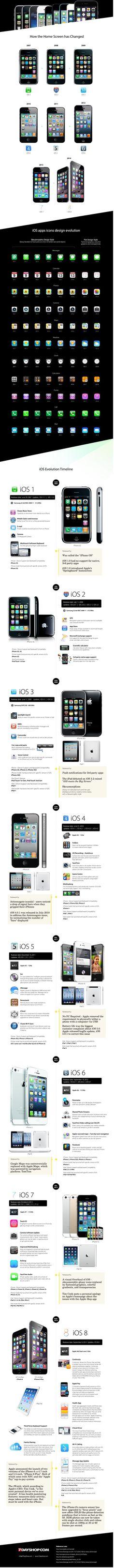 Die Entwicklung von iOS 1 bis 8