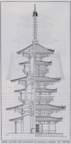 Chinese Architecture - buildings, roof, brackets, china, walls, storeys and pagodas #chinesearchitecture