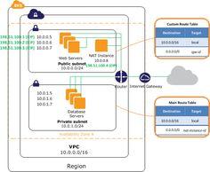 Diagram for scenario 2: VPC with public and private subnets