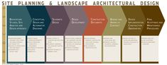 site planning and landscape architecture process.jpg (3300×1290)