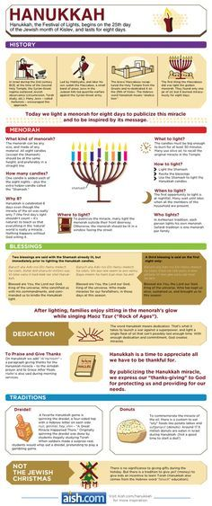 Hanukkah, the festival of Lights, begins on the day of the Jewish month of Kislev, and lasts for eight days. Hanukkah Infographic Everything you need to know about Hanukkah. Share with your family and friends. Religions Du Monde, World Religions, Hannukah, Happy Hanukkah, Christmas Hanukkah, Kwanzaa, Hanukkah Traditions, Jewish Hanukkah, Hanukkah Cards