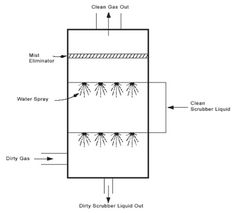 Image result for wet scrubber system