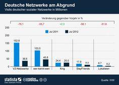 Die Grafik zeigt die Visits der deutschen sozialen Netzwerke in Millionen. #statista #infografik