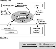 management consulting models