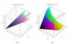 Image result for hsv color