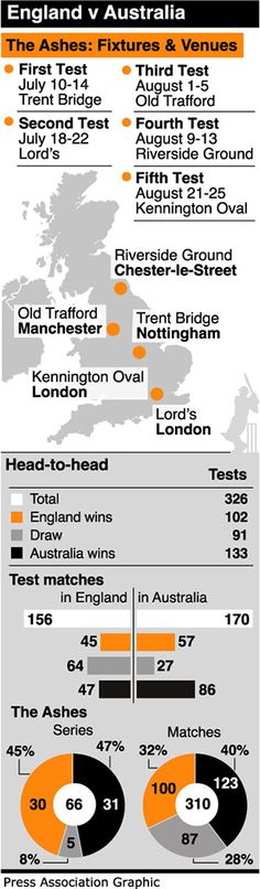 The 2013 Ashes (© PA) Fixtures and results.