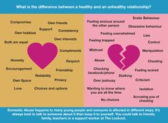 what does a healthy relationship look like - Google Search