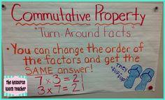 The Resource Room Teacher: Dreaming of Multiplication. Classroom Charts, Math Charts, Math Anchor Charts, Math Classroom, Future Classroom, Classroom Ideas, Sixth Grade Math, Teaching 5th Grade, Teaching Math