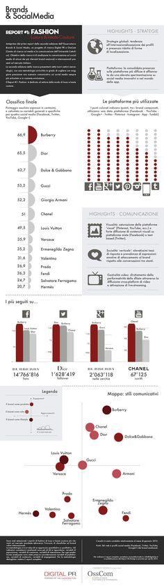 """Prende il via, con un'analisi del settore Fashion, la seconda edizione dell'Osservatorio Brands & Social Media. Il settore, guidato da Burberry, si caratterizza per una forte comunicazione visuale e un uso dei social media come canali """"verticali"""", attraverso i quali gli utenti esprimono la loro affezione ai brand"""