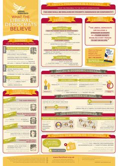 Beliefs and values of the Liberal Democrats