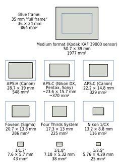 Full-frame digital SLR - Wikipedia, the free encyclopedia