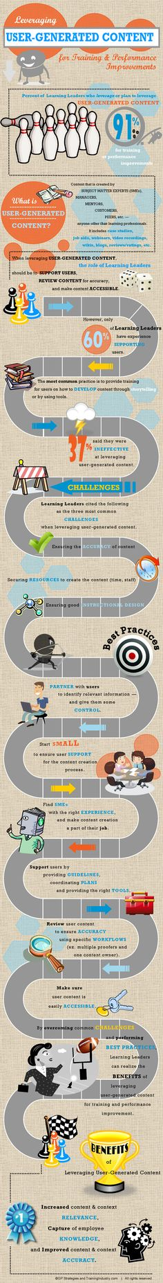 Leveraging User Generated #Content. #training #performance #infograph