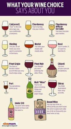 What kind of wine drinker are you?