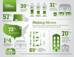 #INFOGRAPHIC: #BabyBoomers Set to Fuel #Housing Expansion | @BHGRealEstate