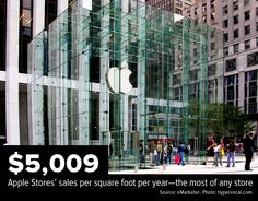 $5,009 Apple Stores' sales per square foot per year—the most of any store.