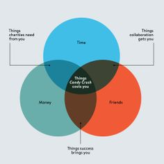 how to tell a cougar from a milf in a venn diagram ... math set up in venn diagram ghost zombie venn diagram