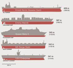 Comparación del Knock Nevis con otras embarcaciones