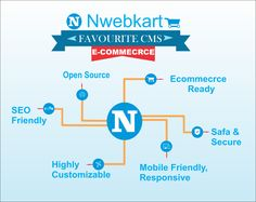 Start your online store and get a versatile eCommerce business where you can sell your product easily. Nwebkart is the only platform who gives you the fully information and detailed. so start your attractive web design and get your own eCommerce business.