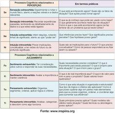 Descrição dos 8 Processos Cognitivos de Jung