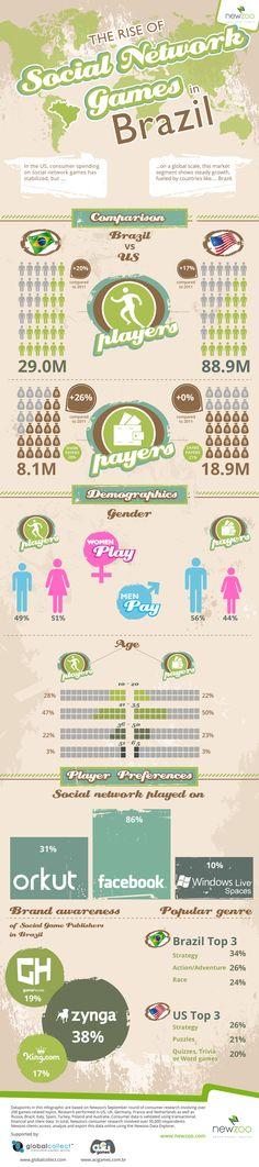 Social Network Gaming in Brazil (vs the US)