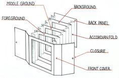 Схема туннельной книги, изображение с https://www.pinterest.com/ttfnboo/mini-tunnel-book/