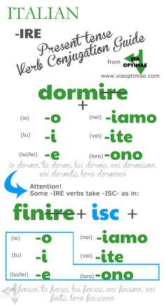 -IRE Present Tense Verb Conjugation Guide from Via Optimae, www.viaoptimae.com Part of the Beginner's Italian Series!