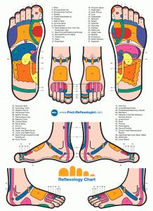 Massaging Your way to Good Health Using the Foot Reflexology Chart