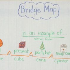 Geometry - Bridge Map for math shapes lessons first grade Kindergarten Math Activities, Teaching Math, Kindergarten Reading, Maths, Teaching Ideas, Thinking Maps Math, Map Math, Bridges Math, Learning Maps