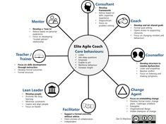 8-elements-of-agile-coaching.png (2276×1703)