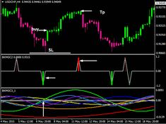 Learn To Maximize Your Trading In Forex