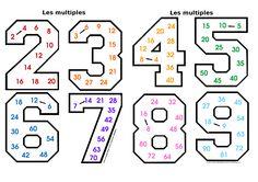 Jeux tables de multiplication imprimer et t l charger for Apprendre les tables de multiplication en jouant