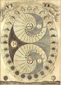 Athanasius Kircher, Ars Magna Lucis et Umbrae (Rome: Scheus, 1646): 'The Selenic Shadowdial or the Process of the Lunation'. #Constellatio